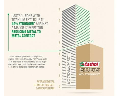 Motorolja Castrol Edge Titanium 5W-30 LL 5L 15669E, bild 5
